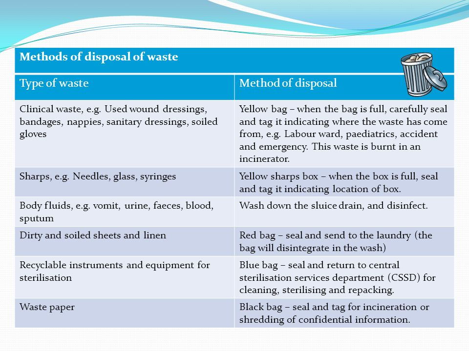 Methods of disposal of waste Type of waste Method of disposal