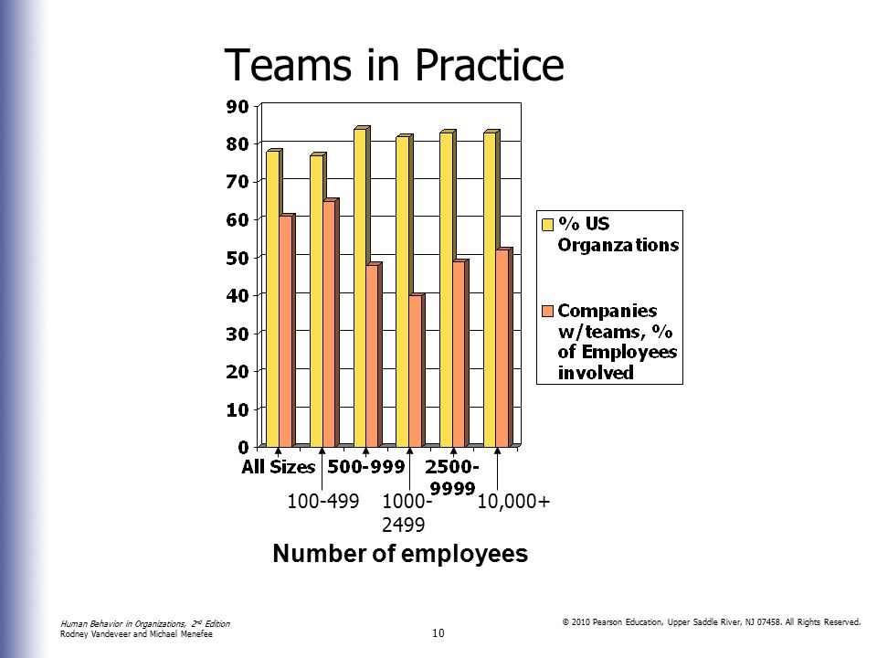Teams in Practice 100-499 1000- 2499 10,000+ Number of employees