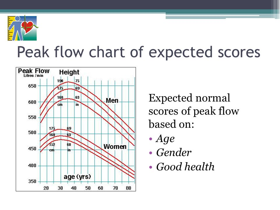 Peak flow chart of expected scores