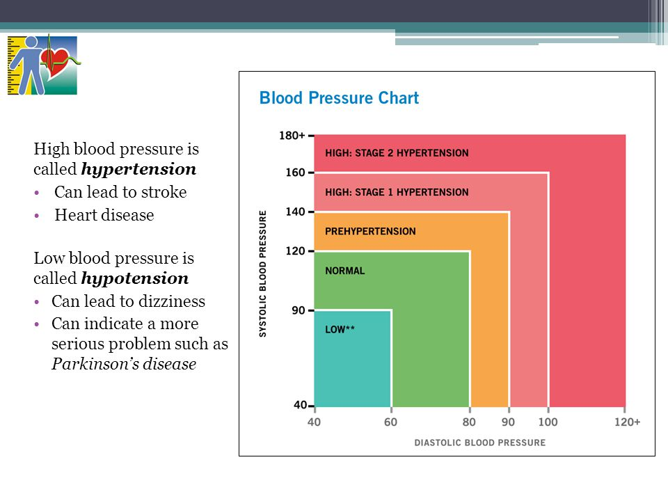 High blood pressure is called hypertension Can lead to stroke
