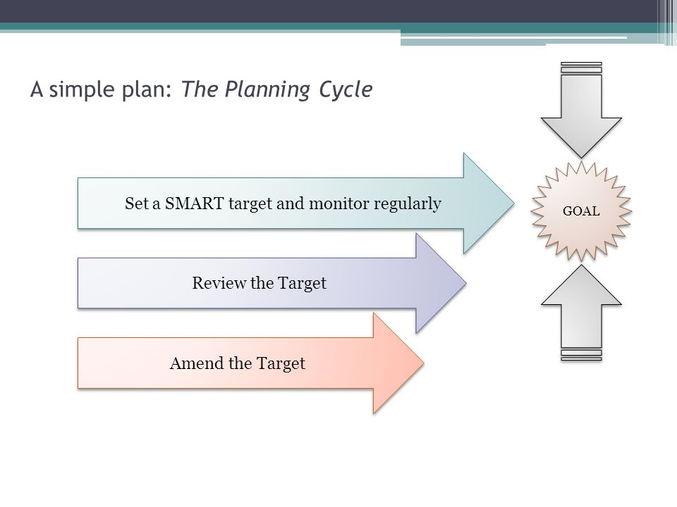 A simple plan: The Planning Cycle