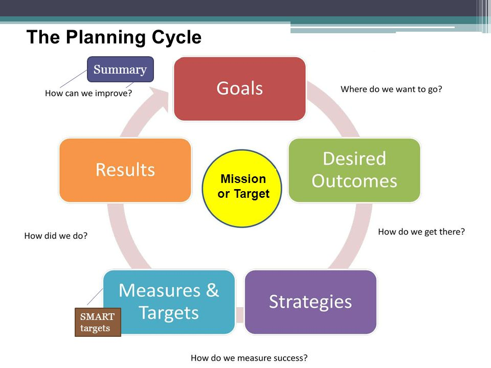 The Planning Cycle Summary Mission or Target SMART targets