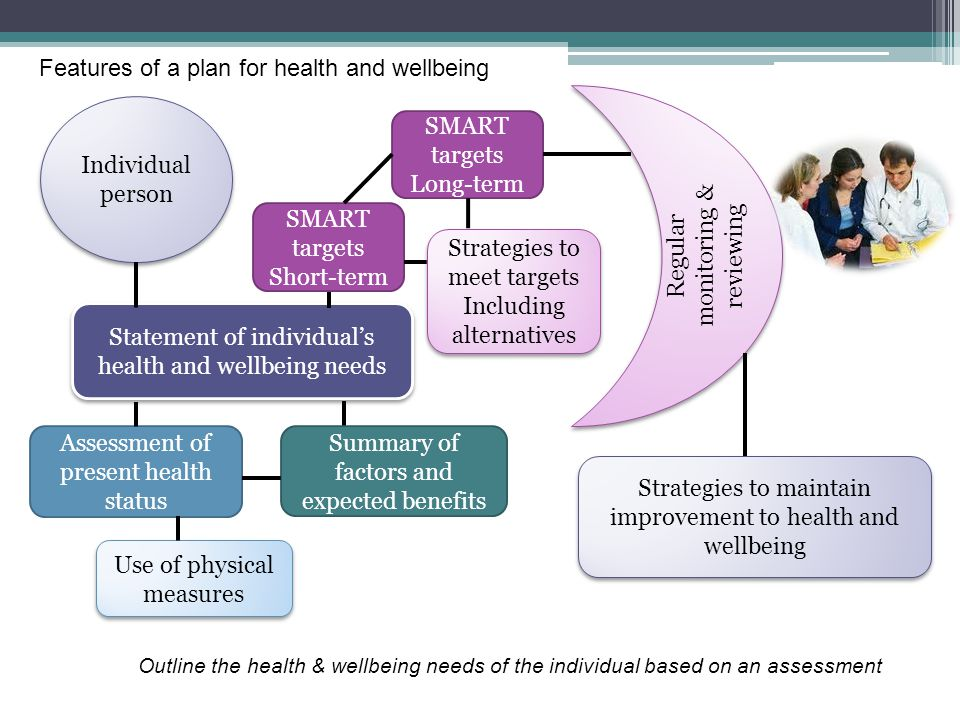 Features of a plan for health and wellbeing