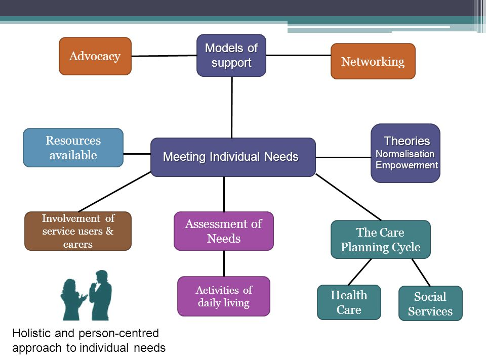 Meeting Individual Needs Models of support