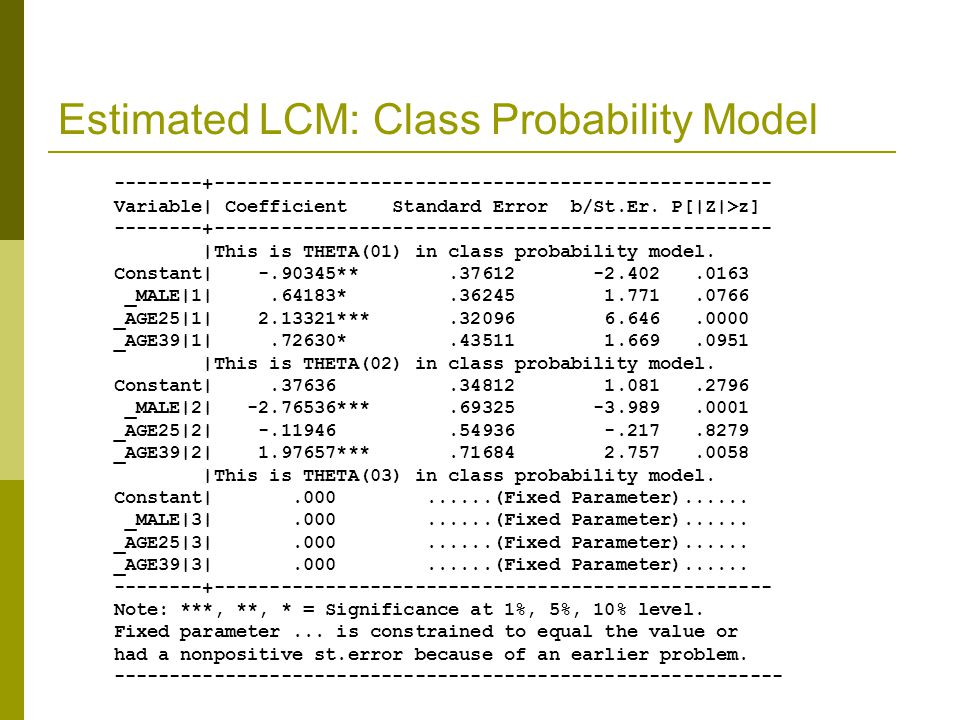Estimated LCM: Class Probability Model