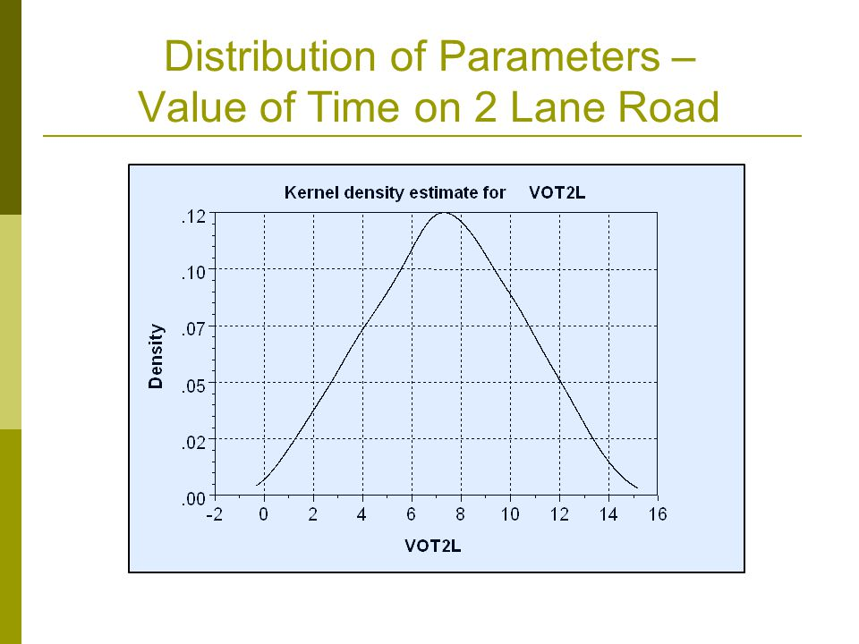 Distribution of Parameters – Value of Time on 2 Lane Road