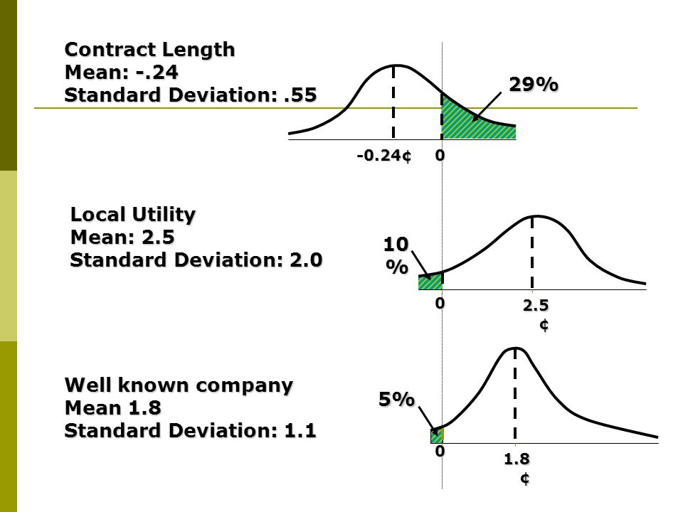 Contract Length Mean: -.24 Standard Deviation: .55