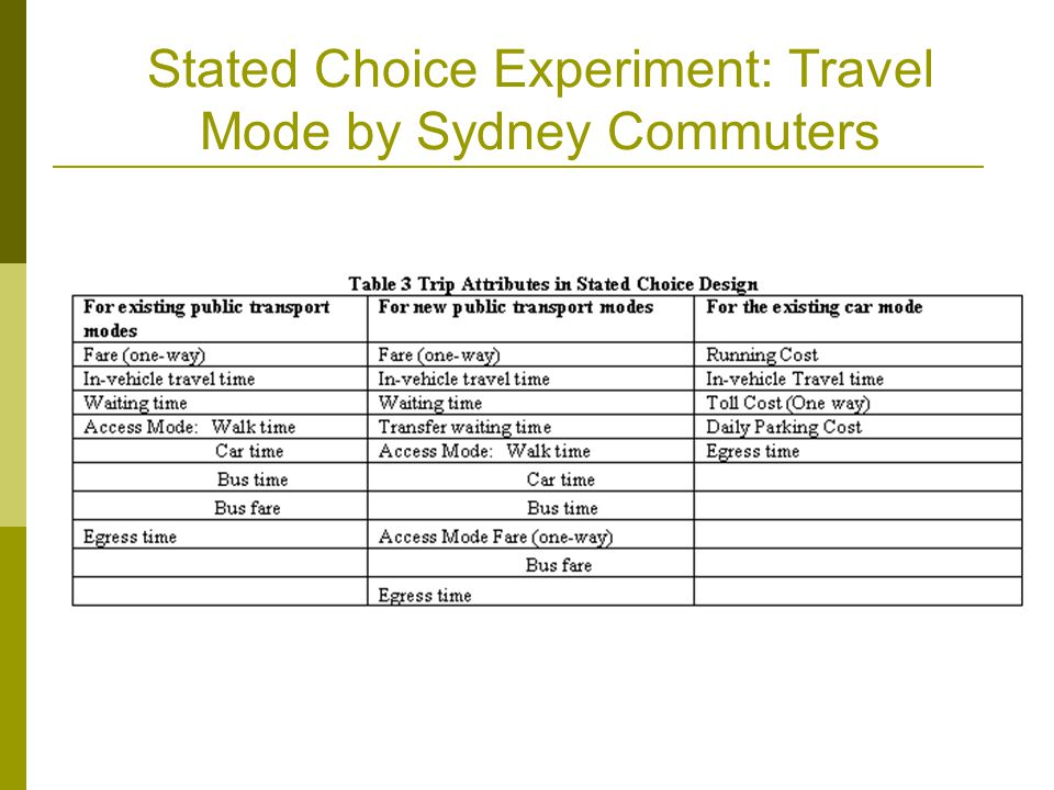 Stated Choice Experiment: Travel Mode by Sydney Commuters