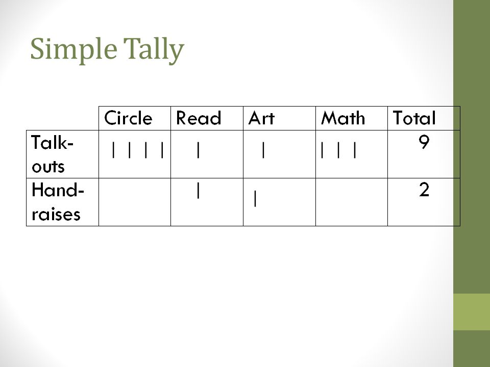 Simple Tally