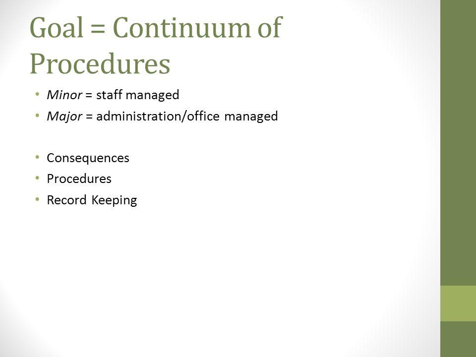 Goal = Continuum of Procedures