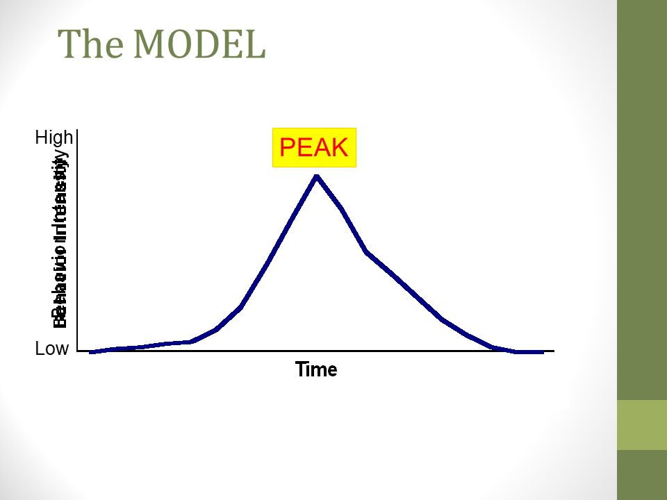 The MODEL High PEAK Low