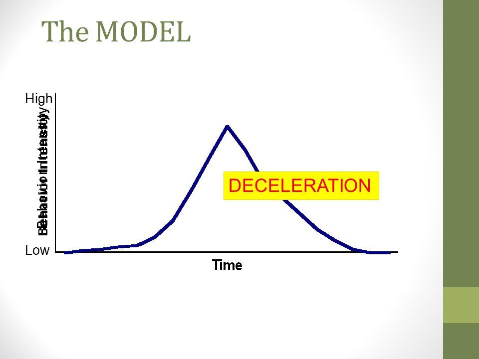 The MODEL High DECELERATION Low