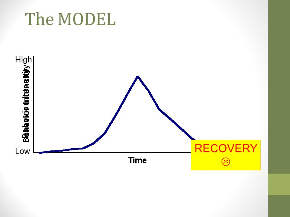 The MODEL High RECOVERY  Low