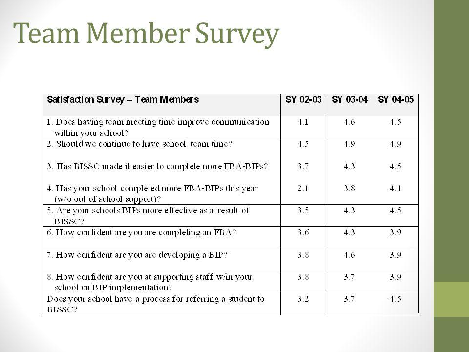 Team Member Survey