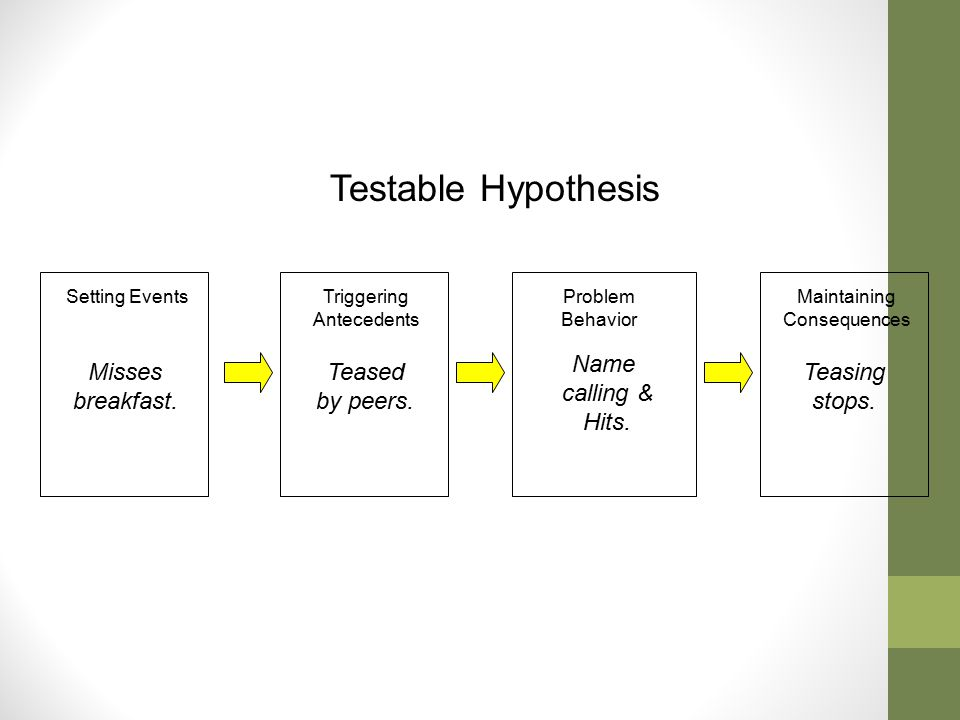 Testable Hypothesis Name calling & Hits. Misses breakfast. Teased