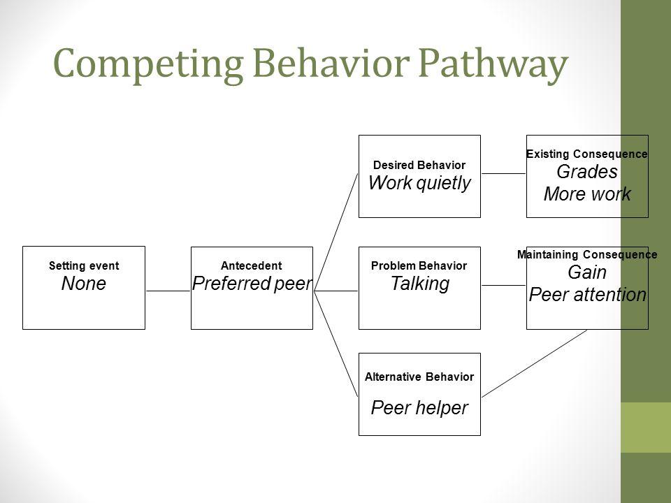 Competing Behavior Pathway
