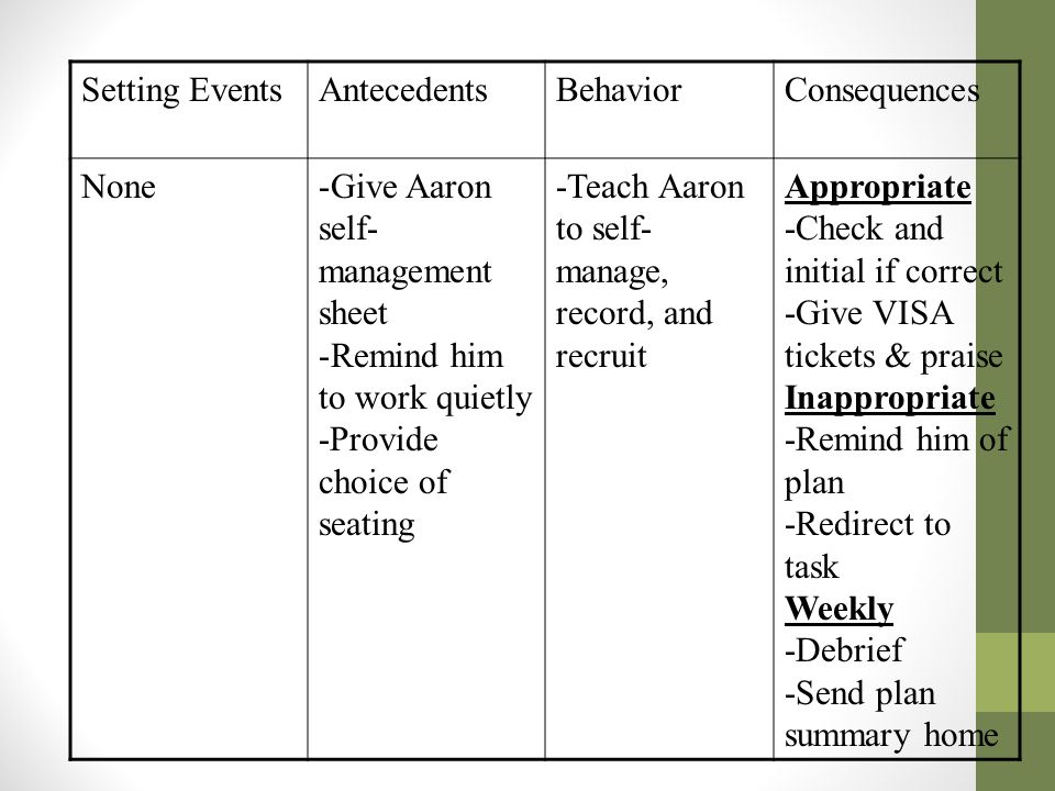 Setting Events Antecedents. Behavior. Consequences. None. Give Aaron self-management sheet. Remind him to work quietly.