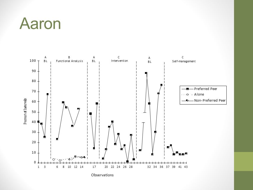 Aaron Observations 1 9 8 P r e f e r r e d P e e r 7 A l o n e 6 N o n