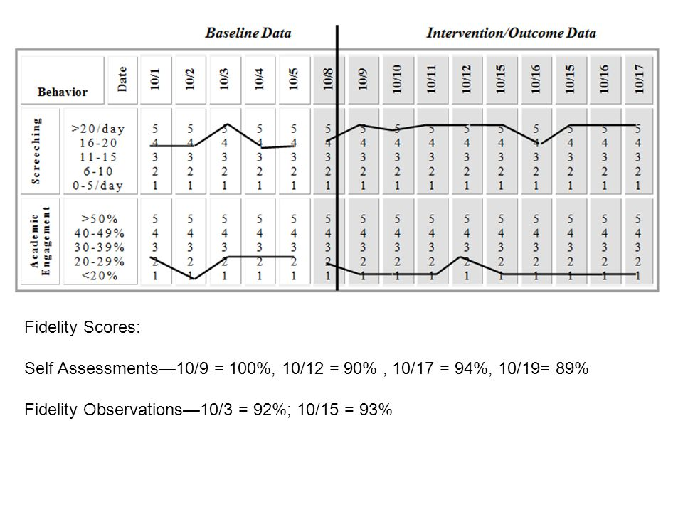 Fidelity Scores: Self Assessments—10/9 = 100%, 10/12 = 90% , 10/17 = 94%, 10/19= 89% Fidelity Observations—10/3 = 92%; 10/15 = 93%