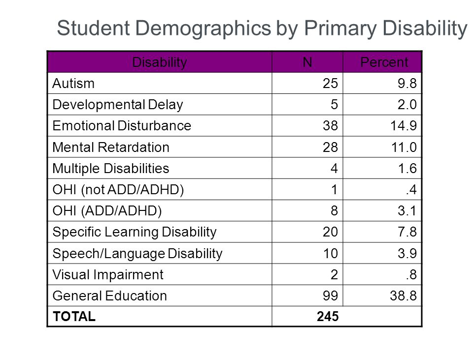 Student Demographics by Primary Disability