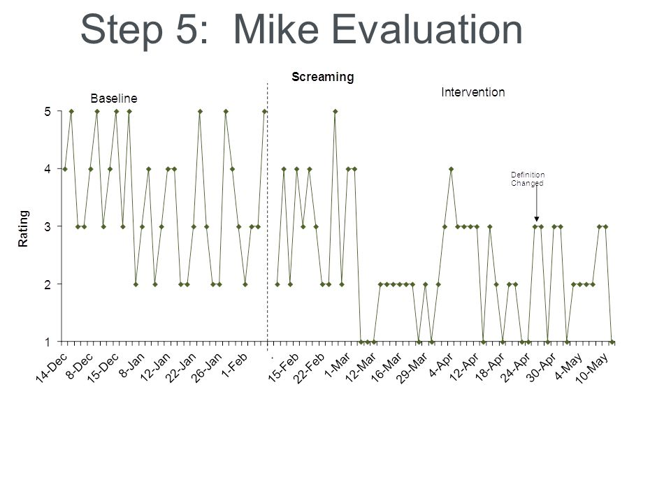 Step 5: Mike Evaluation