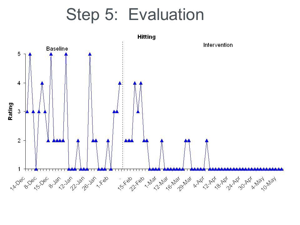 Step 5: Evaluation