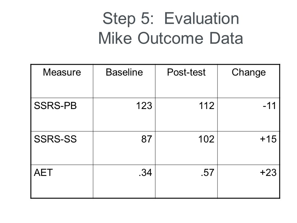 Step 5: Evaluation Mike Outcome Data