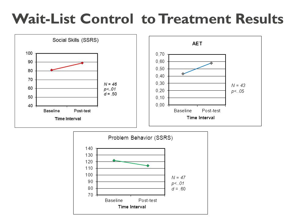 Wait-List Control to Treatment Results