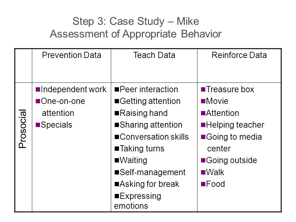 Step 3: Case Study – Mike Assessment of Appropriate Behavior