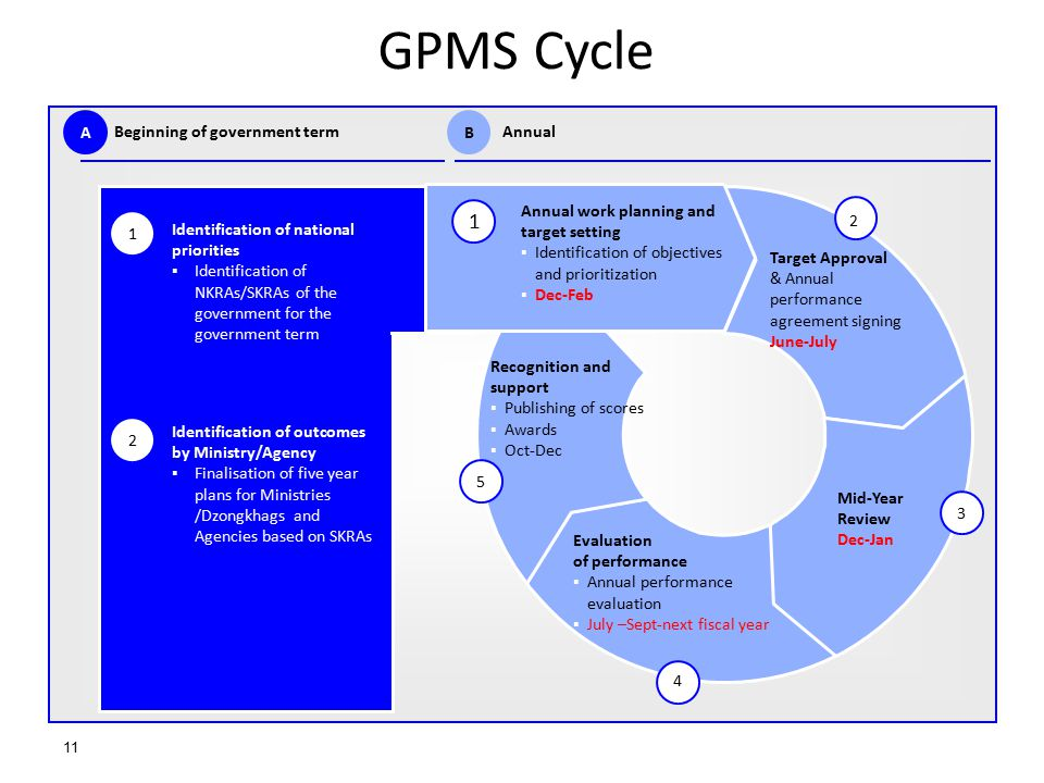 GPMS Cycle 1 Beginning of government term A Annual B