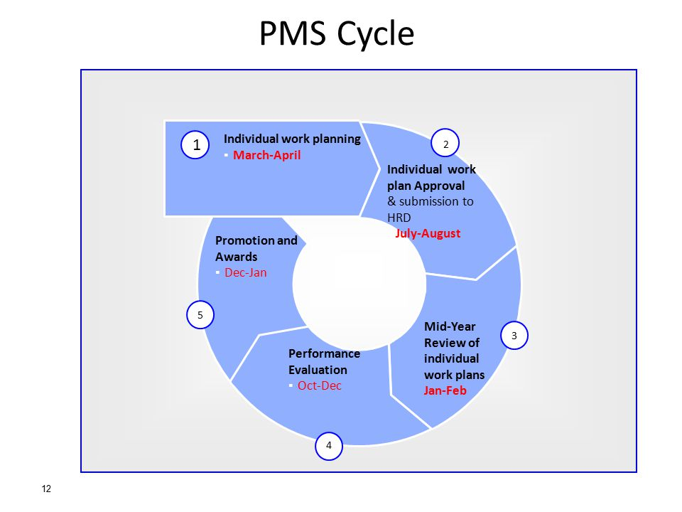 PMS Cycle 1 Individual work planning March-April