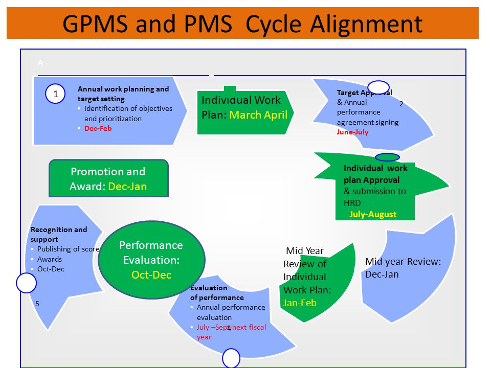 GPMS and PMS Cycle Alignment