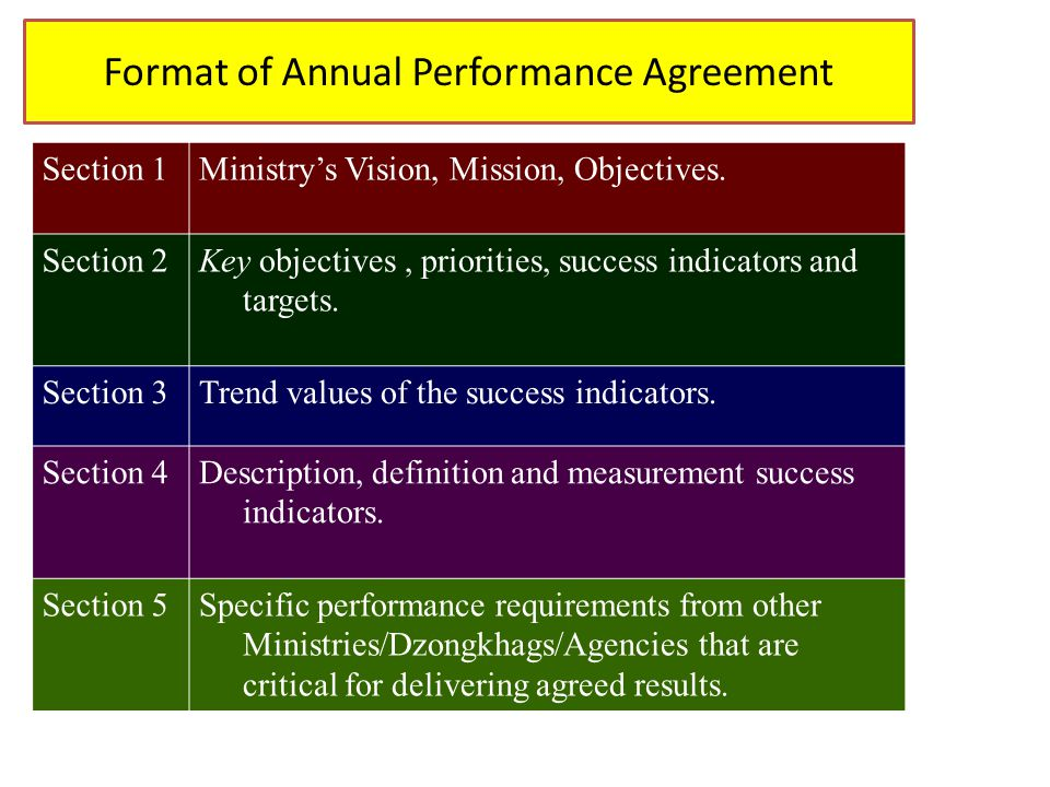 Format of Annual Performance Agreement