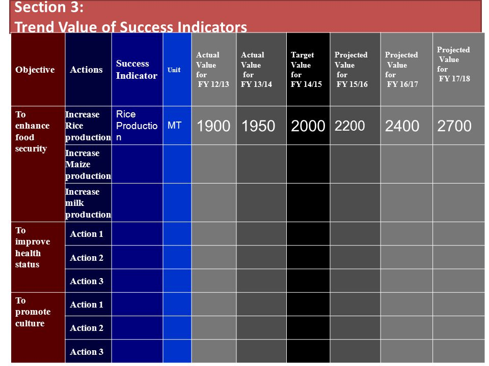 Section 3: Trend Value of Success Indicators