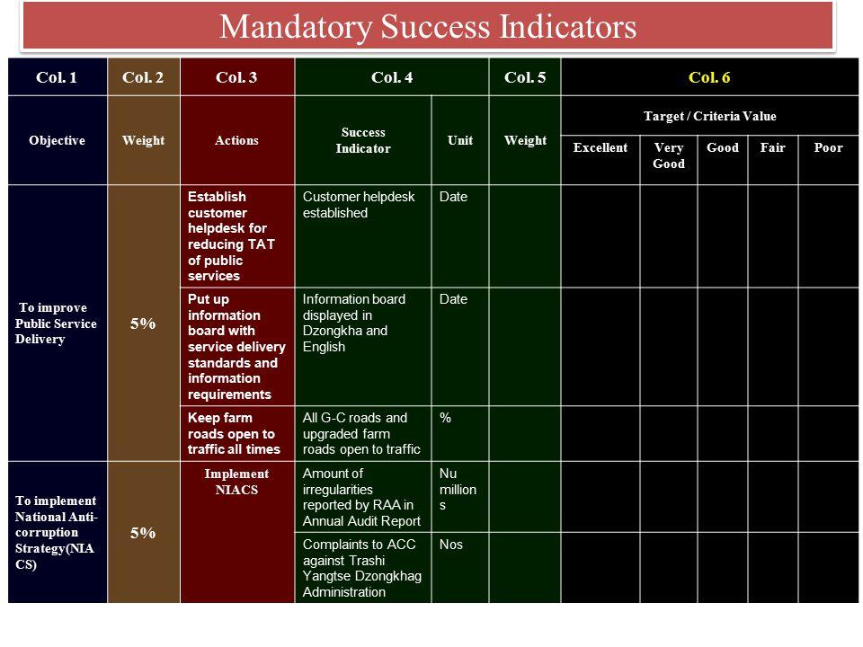 Mandatory Success Indicators
