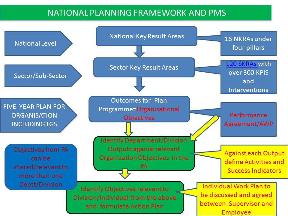 NATIONAL PLANNING FRAMEWORK AND PMS