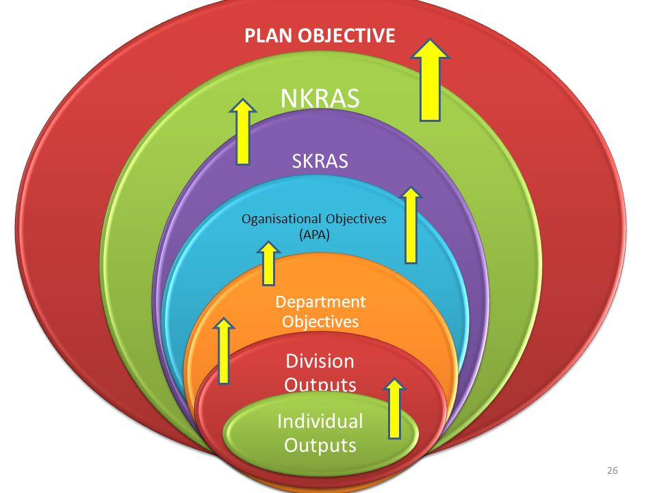 NKRAS PLAN OBJECTIVE SKRAS Division Outputs Individual Outputs
