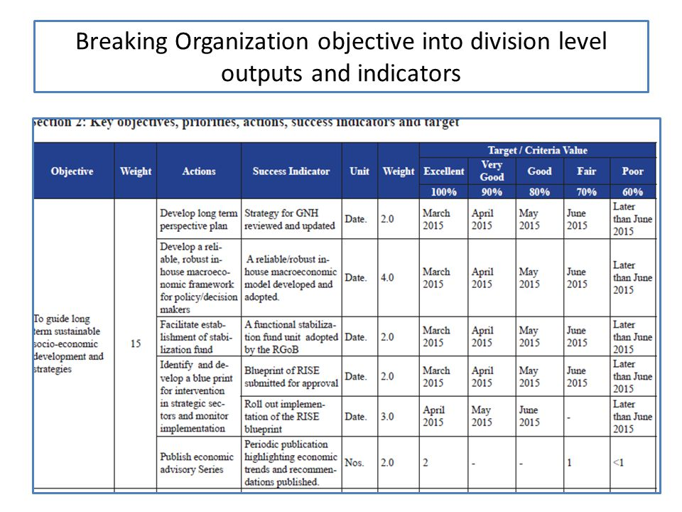 Breaking Organization objective into division level outputs and indicators