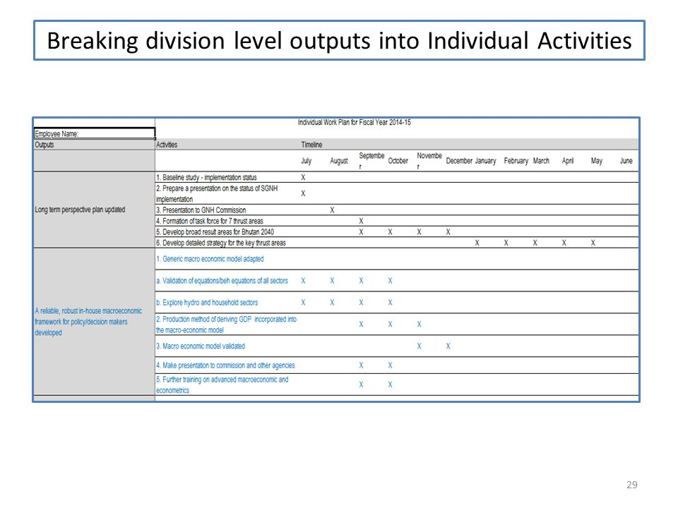 Breaking division level outputs into Individual Activities