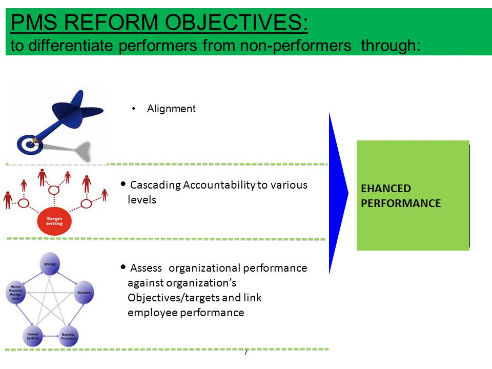 PMS REFORM OBJECTIVES: to differentiate performers from non-performers through: