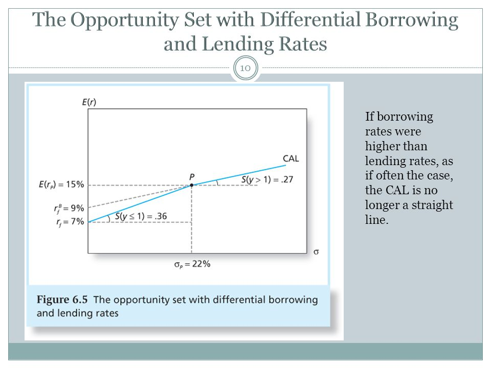 The Opportunity Set with Differential Borrowing and Lending Rates
