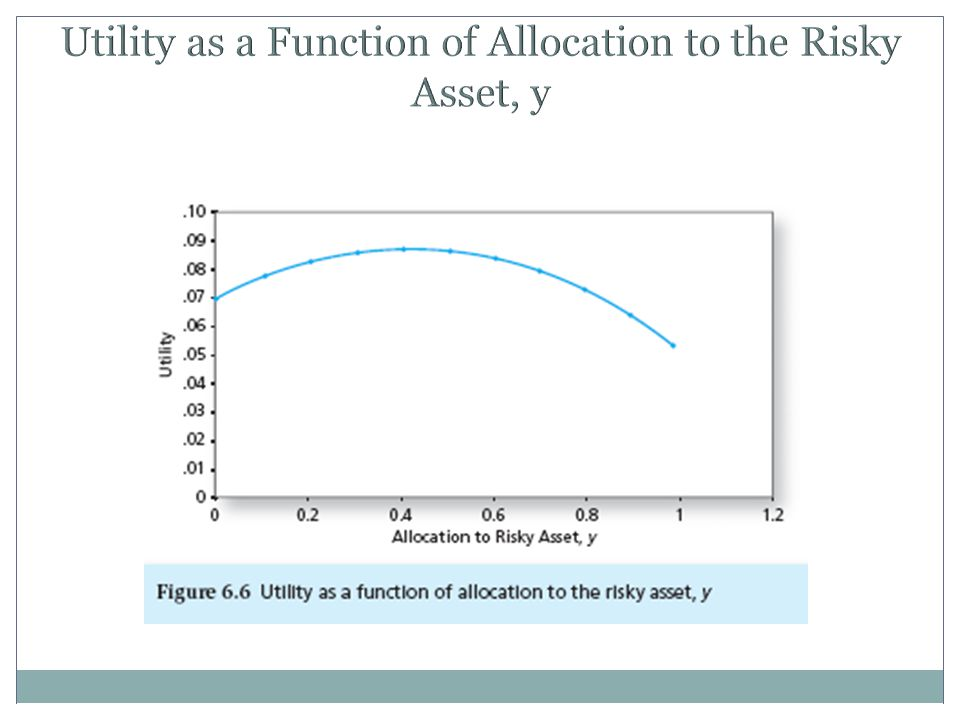 Utility as a Function of Allocation to the Risky Asset, y