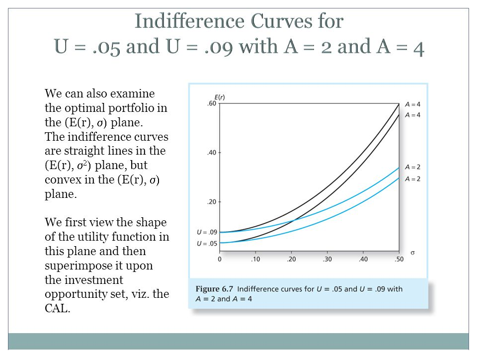 Indifference Curves for U = .05 and U = .09 with A = 2 and A = 4