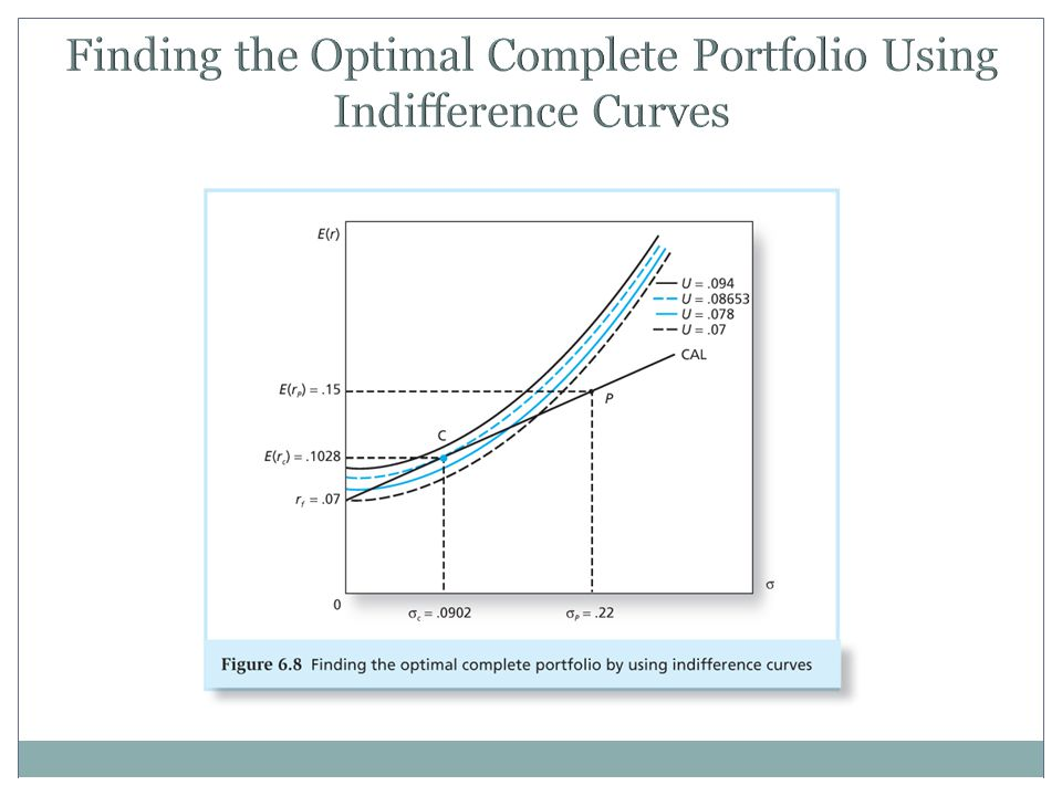 Finding the Optimal Complete Portfolio Using Indifference Curves