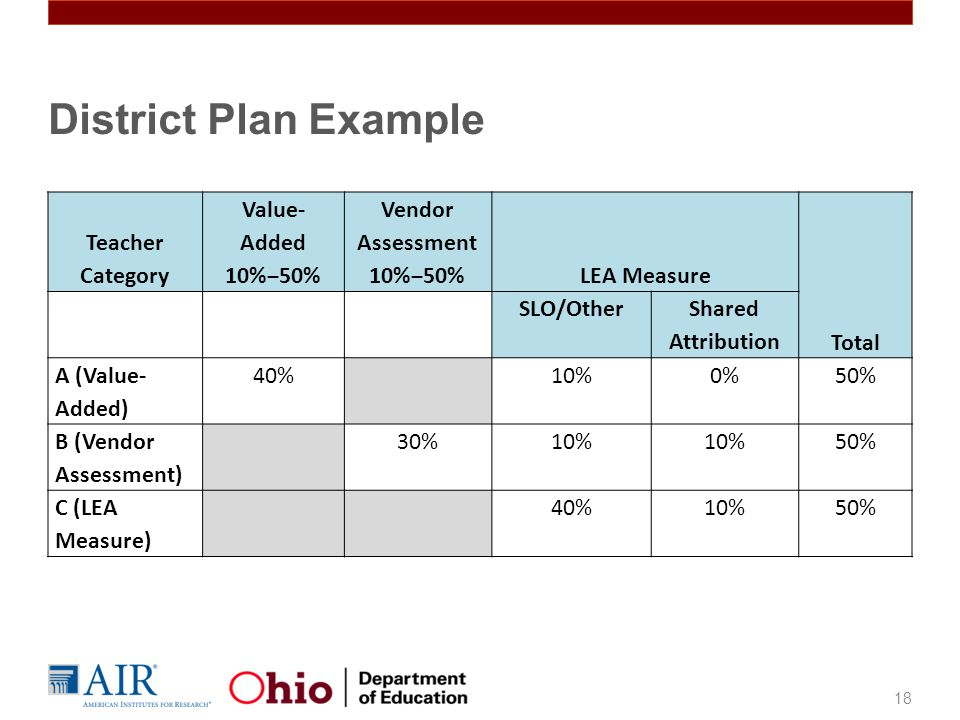 District Plan Example Teacher Category Value-Added 10%‒50%