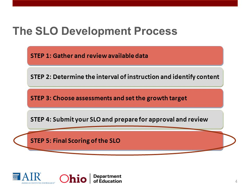 The SLO Development Process
