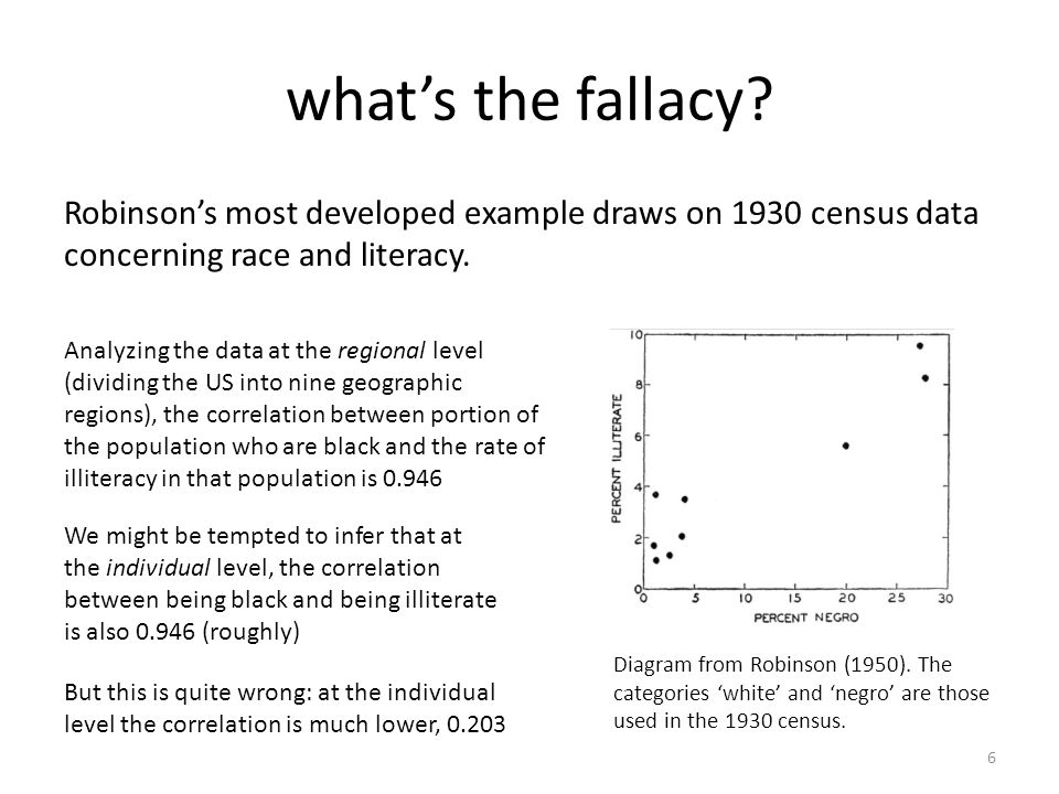 what's the fallacy Robinson's most developed example draws on 1930 census data concerning race and literacy.
