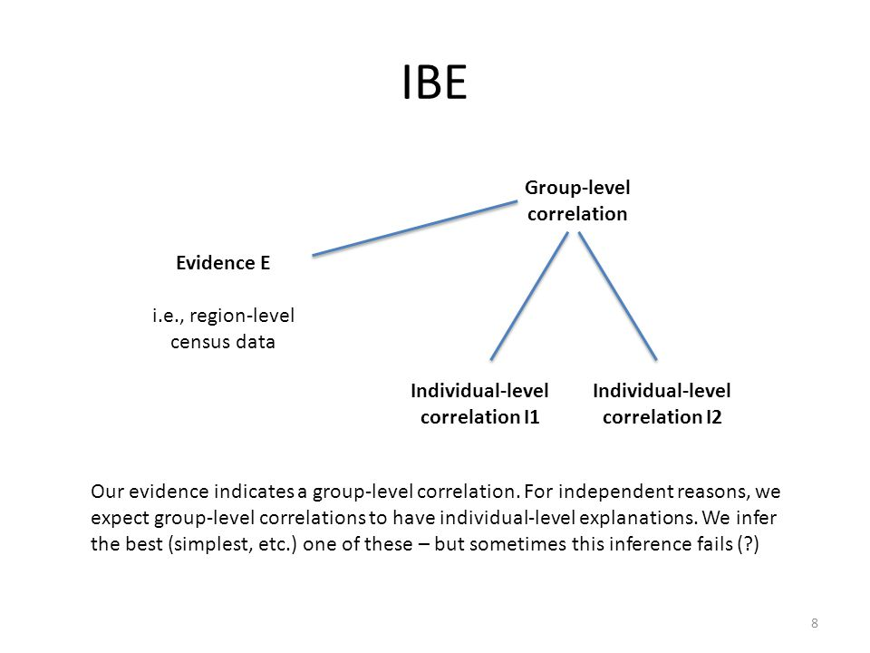 IBE Group-level correlation Evidence E i.e., region-level census data