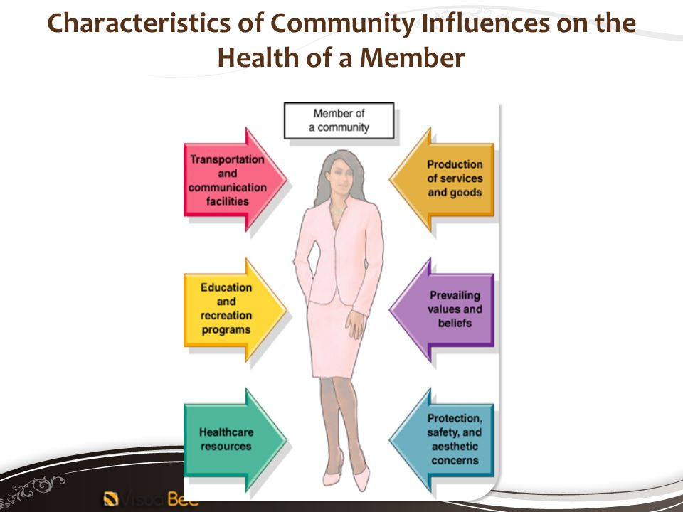 Characteristics of Community Influences on the Health of a Member