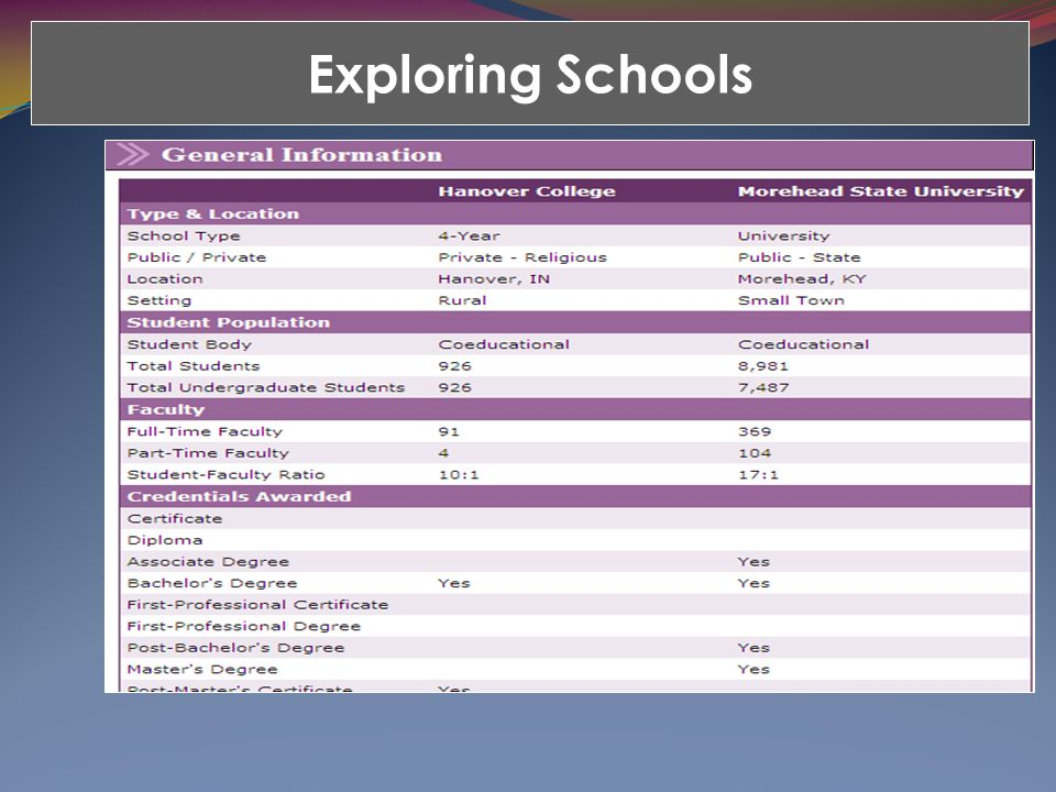 Exploring Schools Admissions requirements Estimated expenses